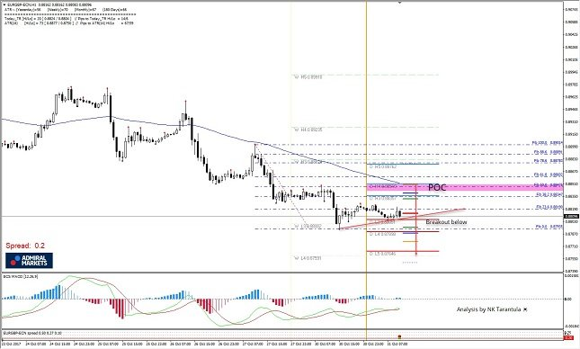 EUR/GBP 1H Chart