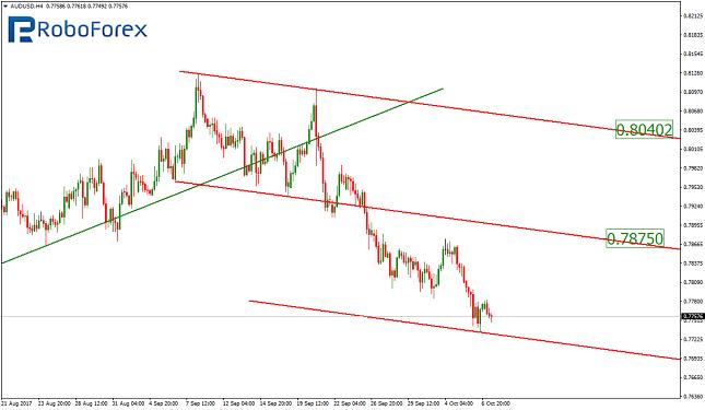 AUD/USD 4H Chart