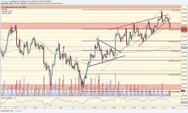 USD/CHF 4H Chart