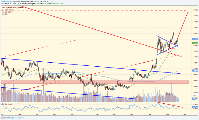 EUR/CHF Daily Chart