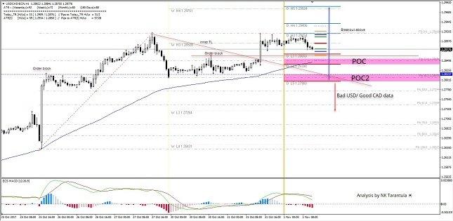 USD/CAD 1H Chart