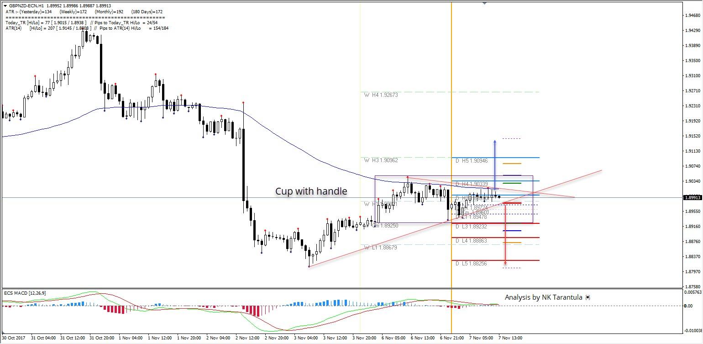 GBP/NZD 1H Chart