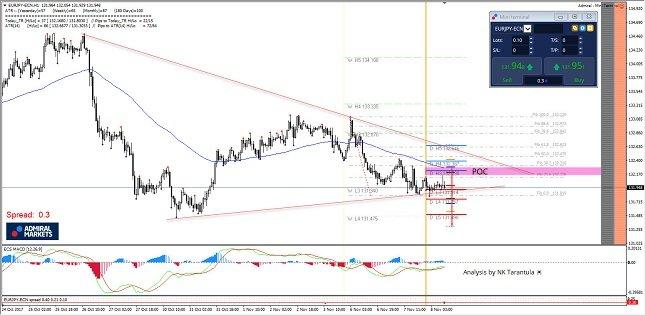 EUR/JPY 1H Chart