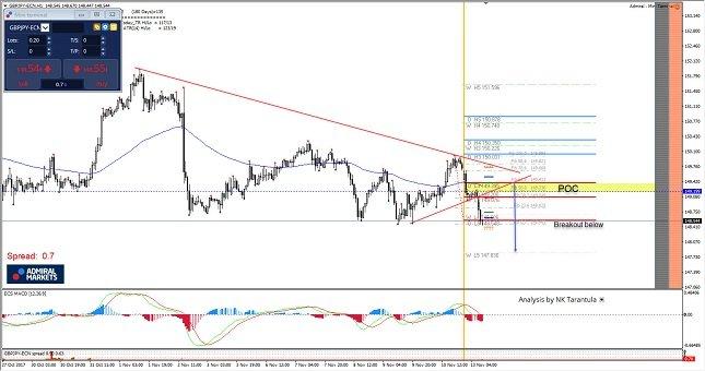 GBP/JPY 1H Chart