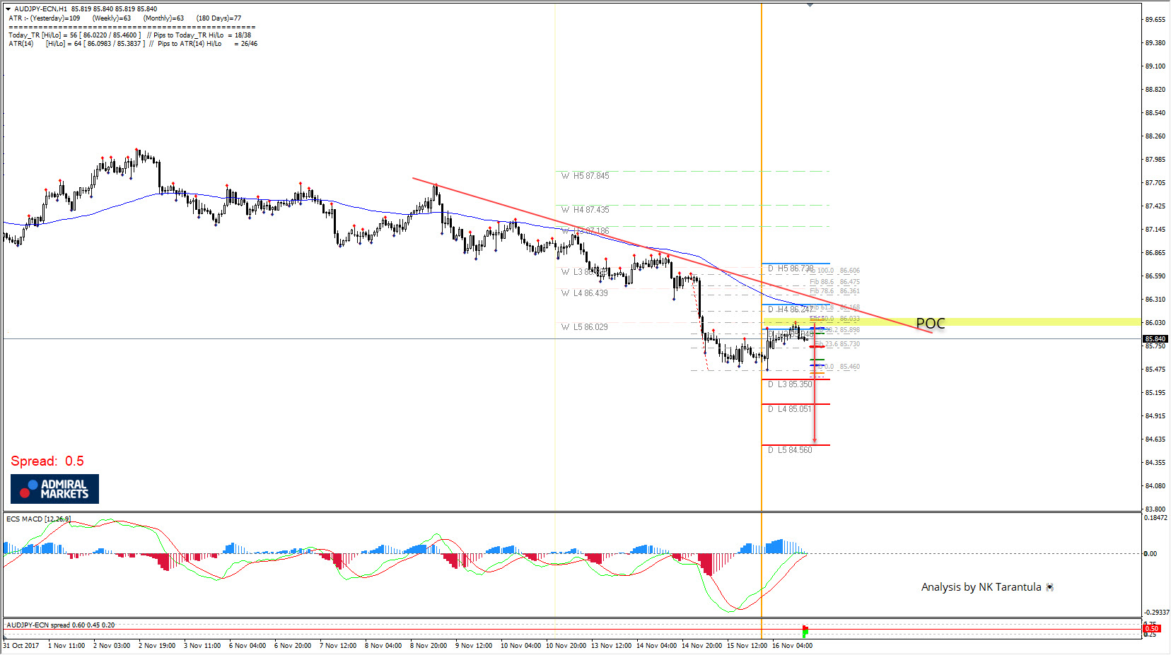 AUD/JPY Bearish Zig Zag Pattern Aiming for 85.35 if 86.25 holds