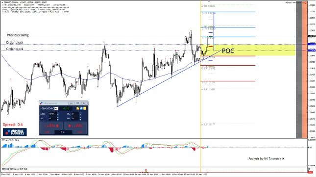 GBP/USD 1H Chart