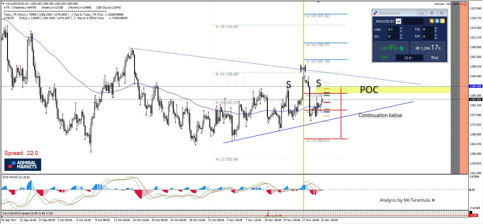 XAU/USD Analysis