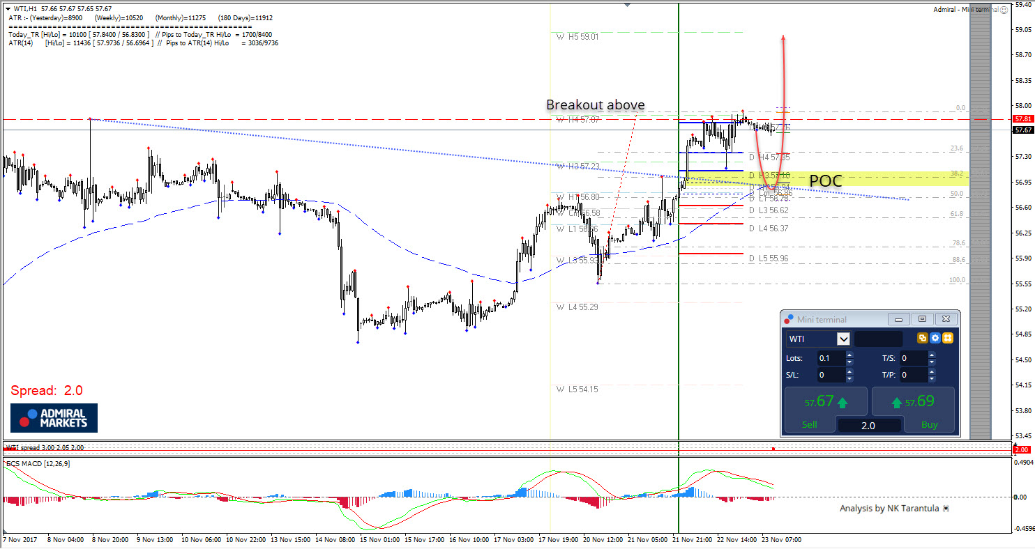 WTI W H4 Resistance Consolidation