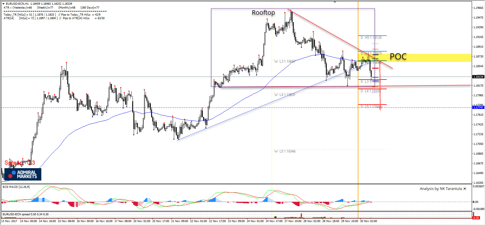 EUR/USD Continuation of the Rooftop Pattern Below 1.1800