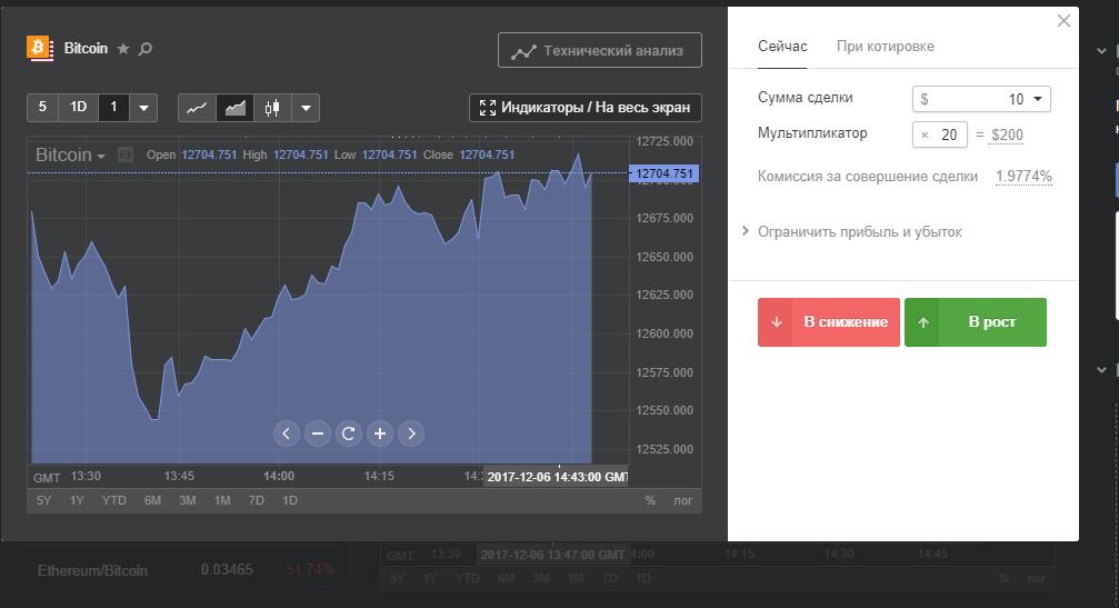 Libertex Bitcoin Trade 3