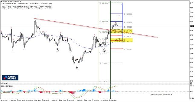 WTI Crude Oil 1H Chart
