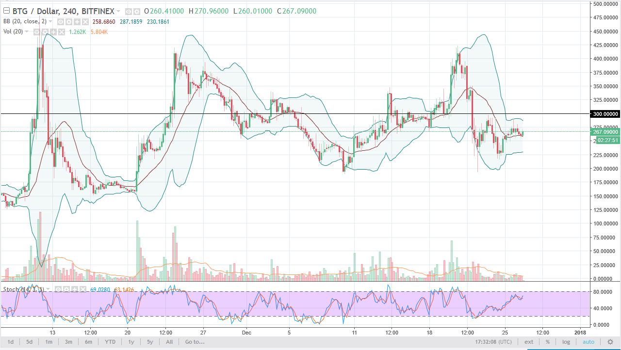 BTG/USD daily chart, December 27, 2017