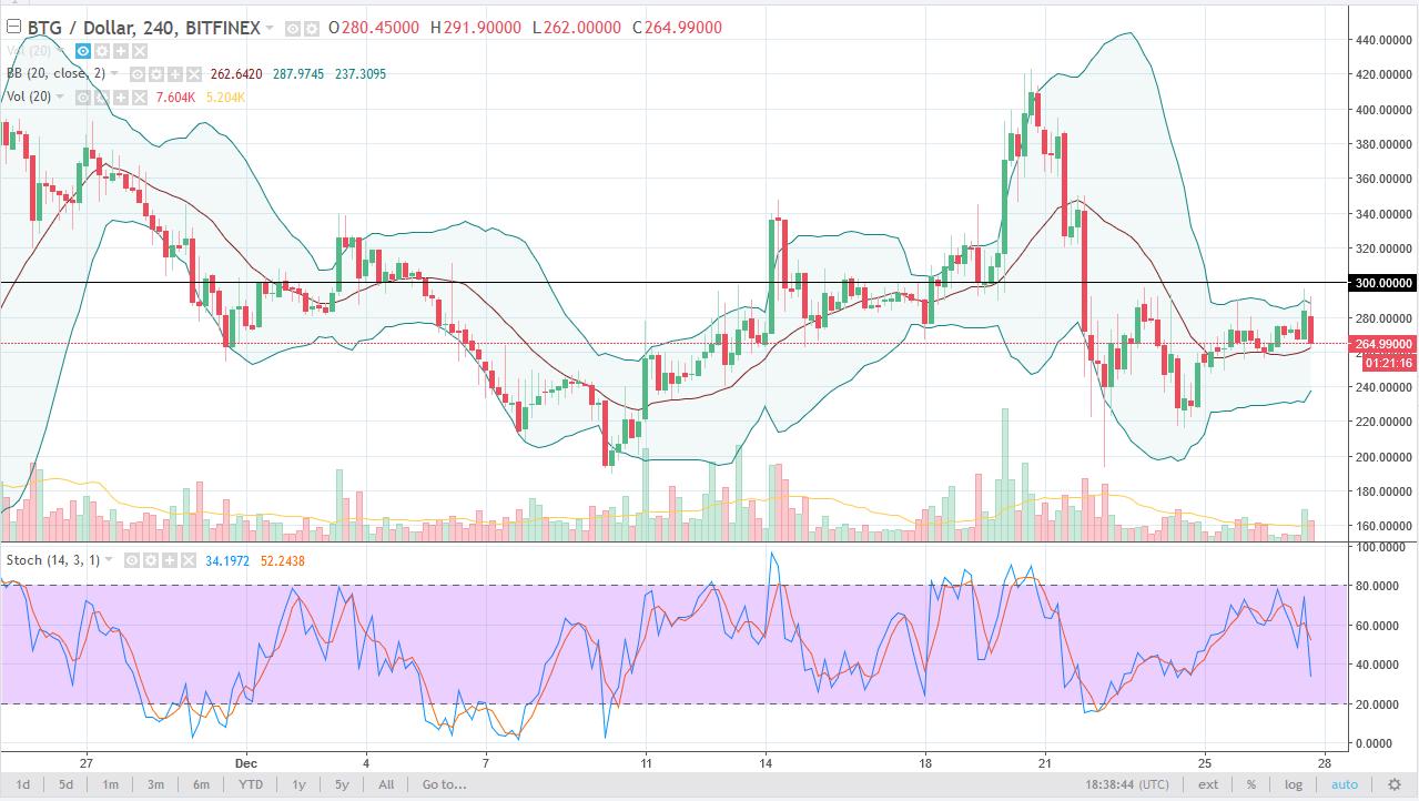 BTG/USD daily chart, December 28, 2017