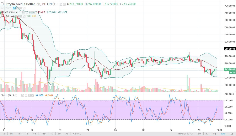 BTG/USD daily chart, December 29, 2017