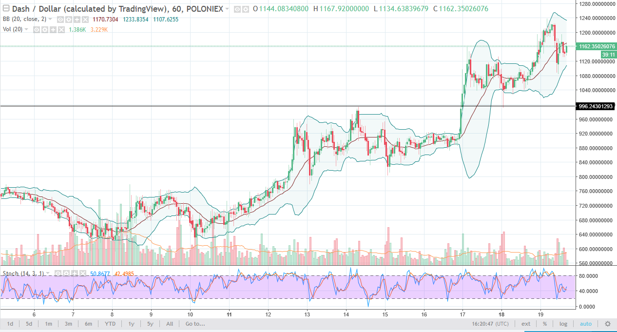 DASH/USD daily chart, December 20, 2017
