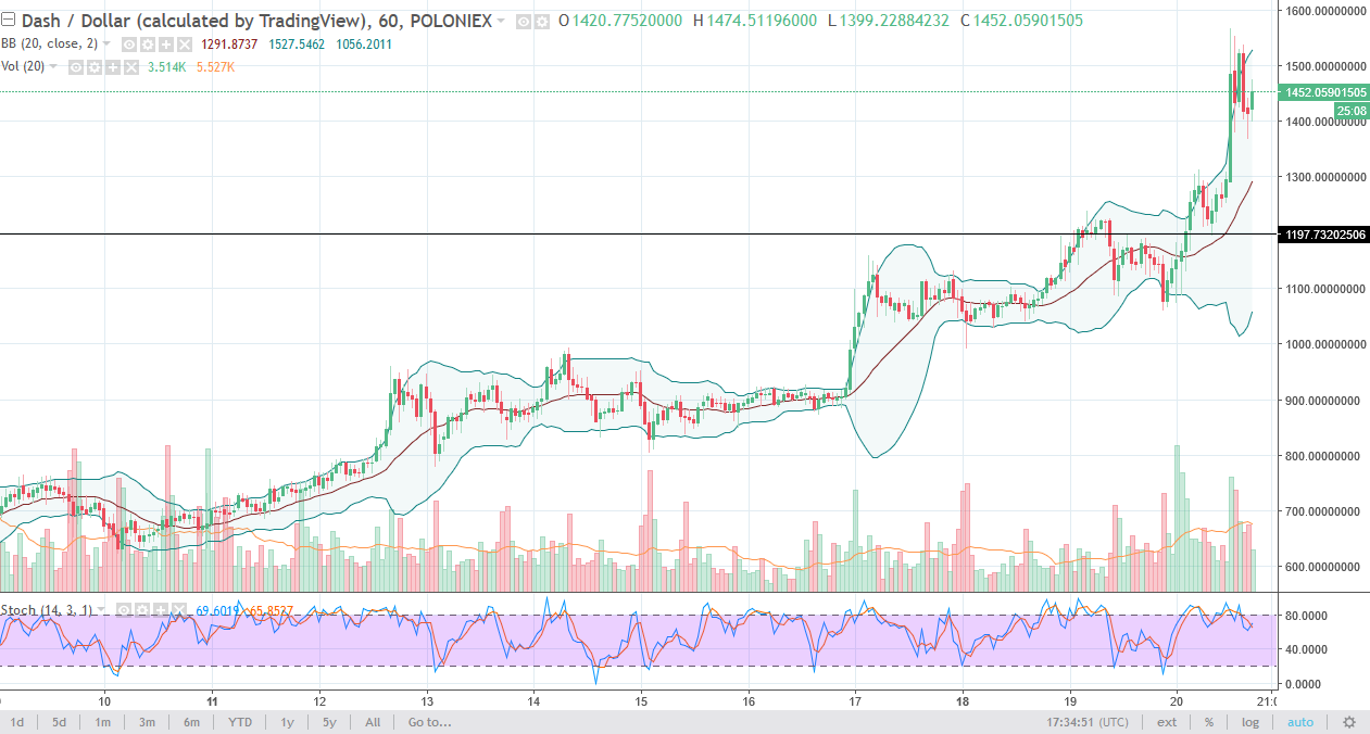 DASH/USD daily chart, December 21, 2017
