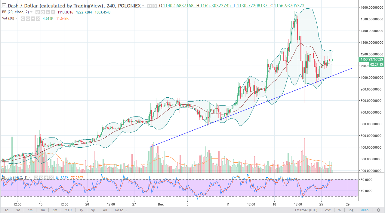 DASH/USD daily chart, December 27, 2017