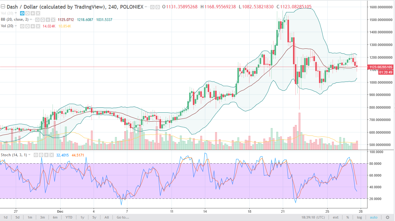 DASH/USD daily chart, December 28, 2017