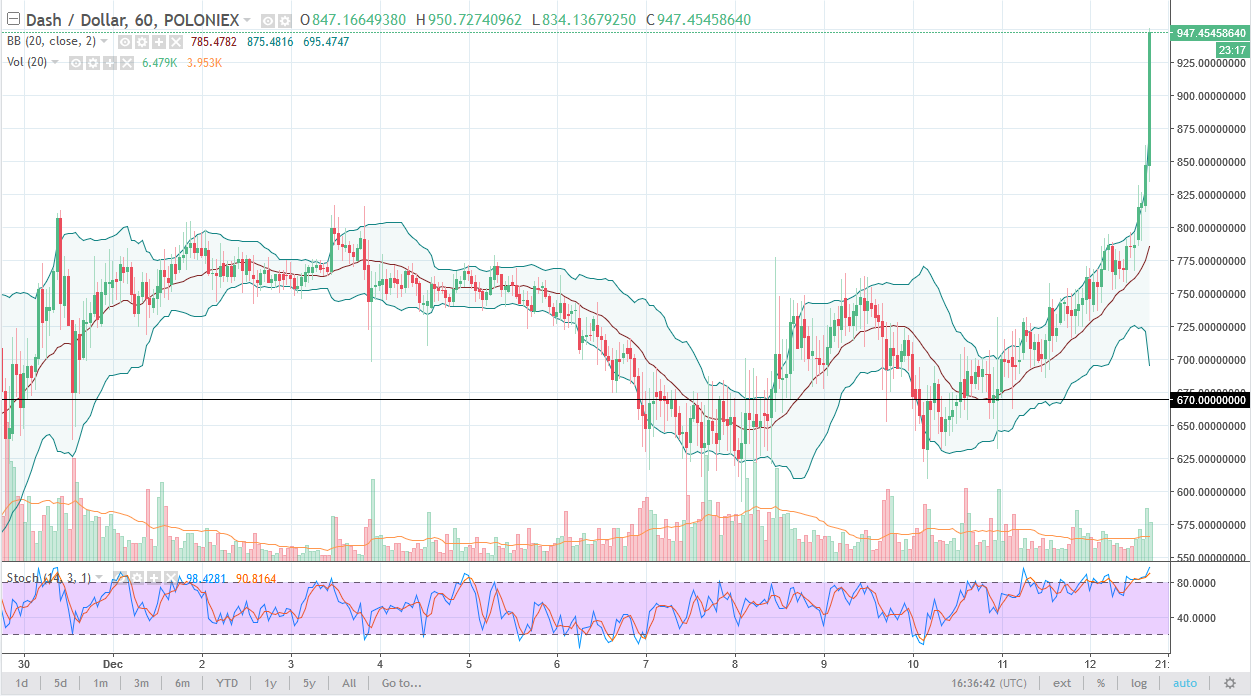DASH/USD daily chart, December 13, 2017