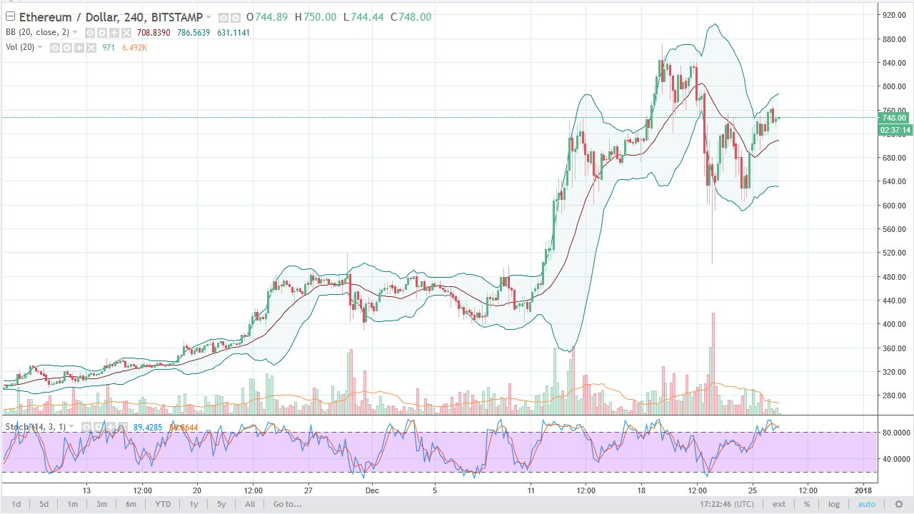 ETH/USD daily chart, December 27, 2017