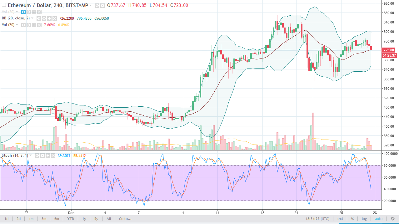 ETH/USD daily chart, December 28, 2017