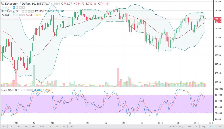 ETH/USD daily chart, January 02, 2018