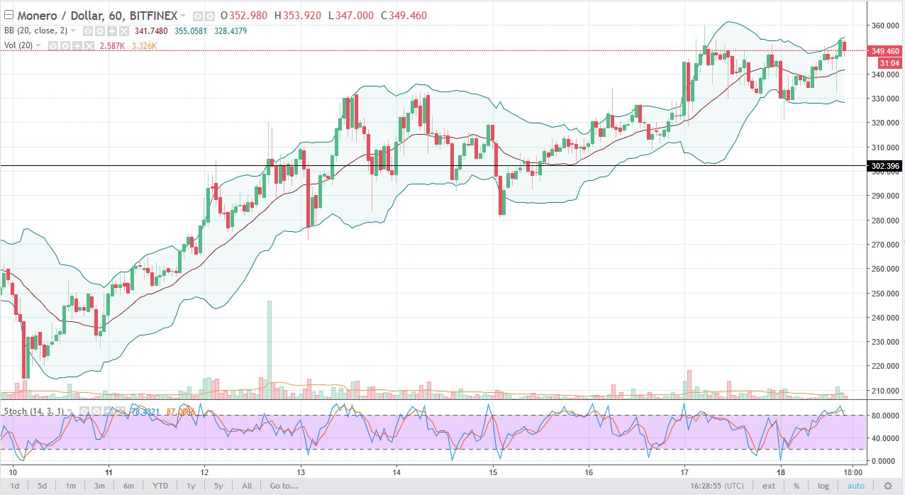 Monero/USD daily Chart, December 19, 2017