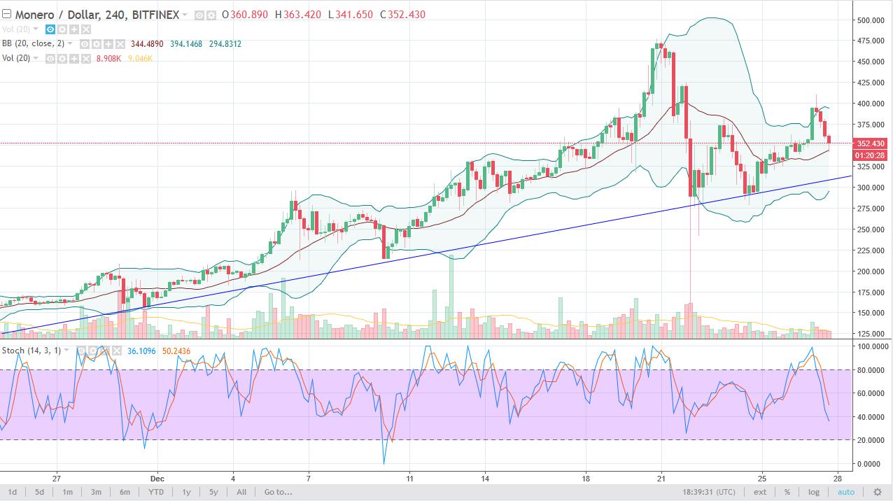 Monero/USD daily Chart, December 28, 2017
