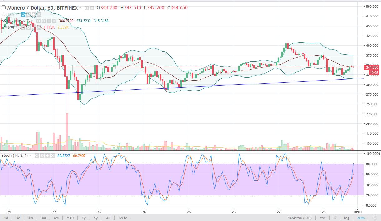 Monero/USD daily Chart, December 29, 2017
