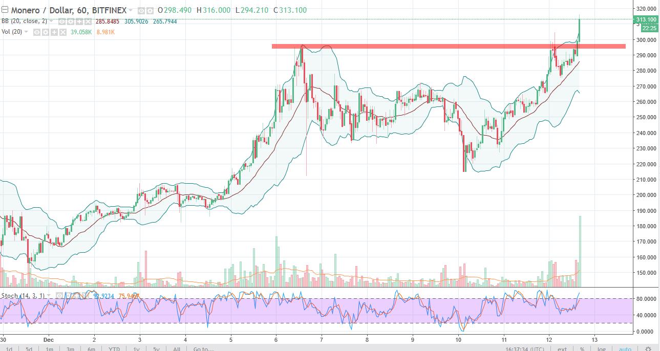 Monero/USD daily Chart, December 13, 2017
