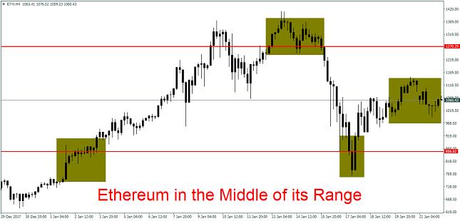 ETH/USD 4H Chart