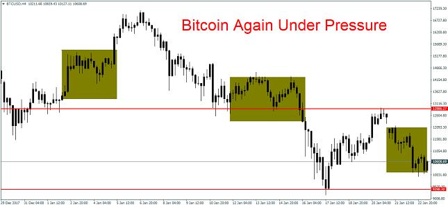 BTC/USD 4H Chart
