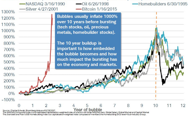 The Bubble Year