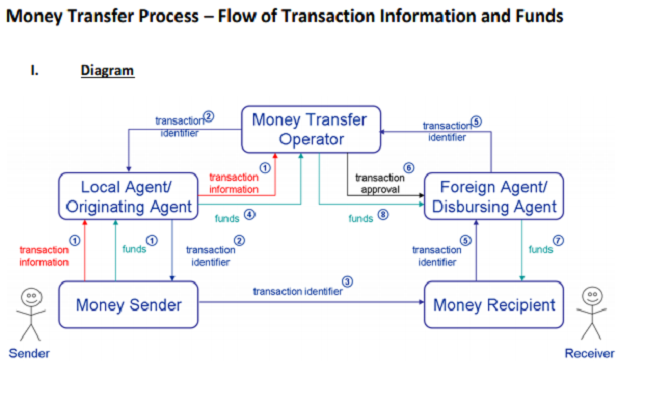 Money Transfer Process