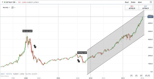 NASDAQ 100 Monthly Chart