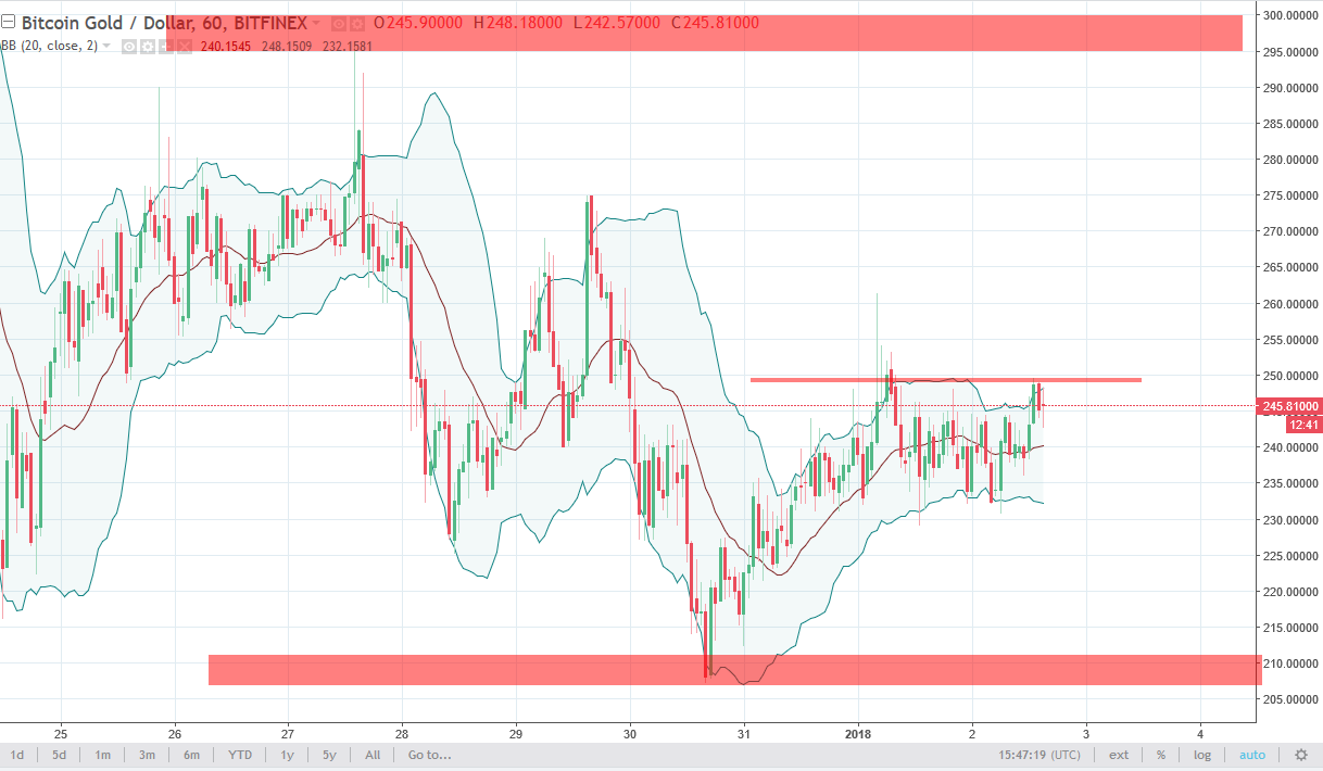BTG/USD daily chart, January 03, 2018