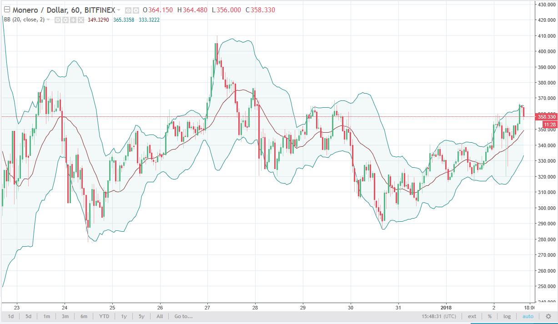 Monero/USD daily Chart, January 03, 2018