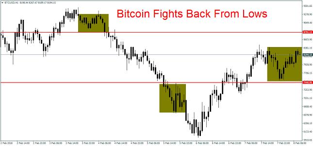 Bitcoin 1H Chart