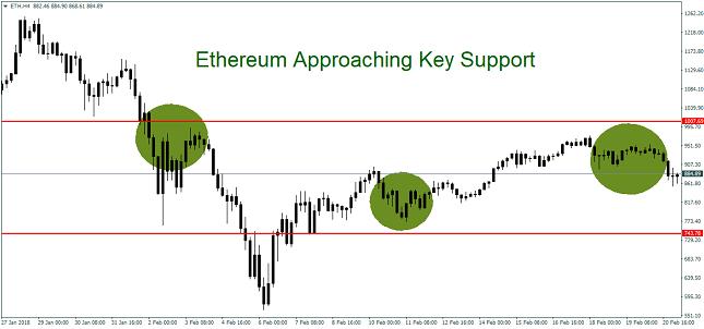 Ethereum 4H Chart