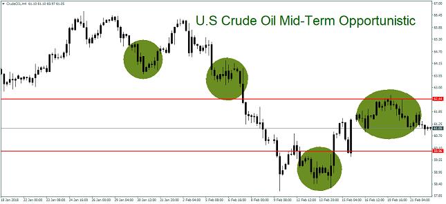 Crude Oil 4H Chart
