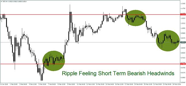 Ripple 4H Chart