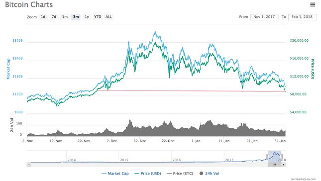 Bitcoin 3M Chart