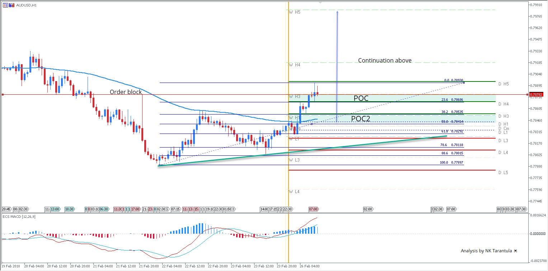 AUD/USD Bullish W Pattern Breakout
