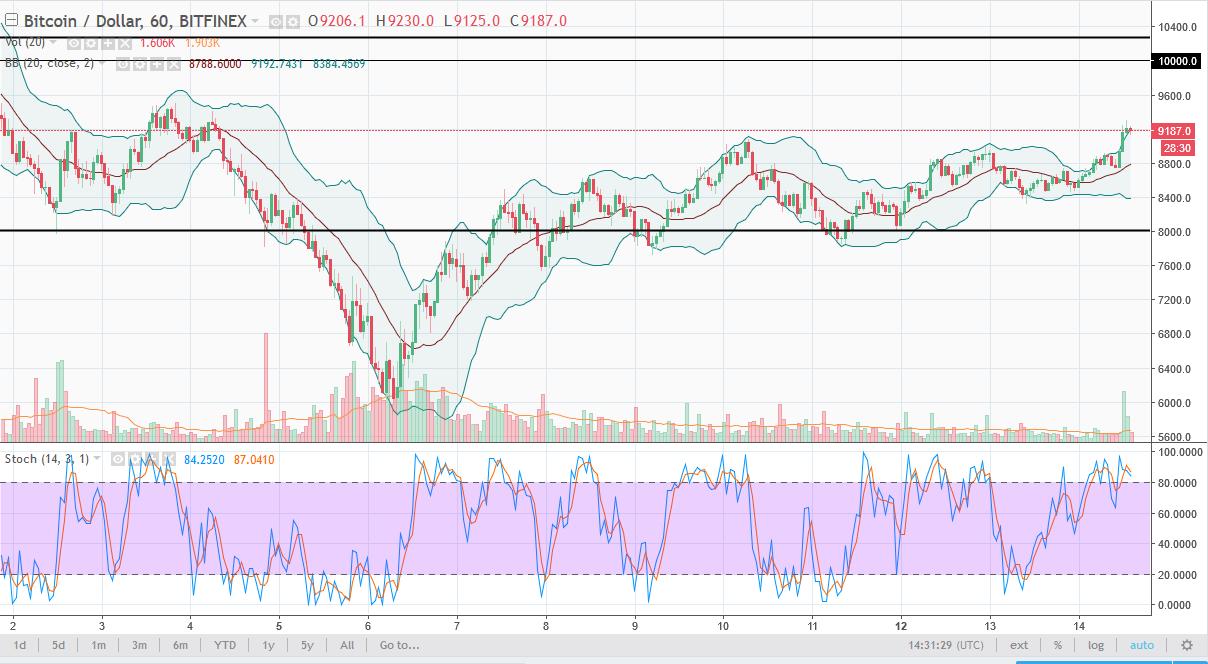 BTC/USD daily chart, February 15, 2018