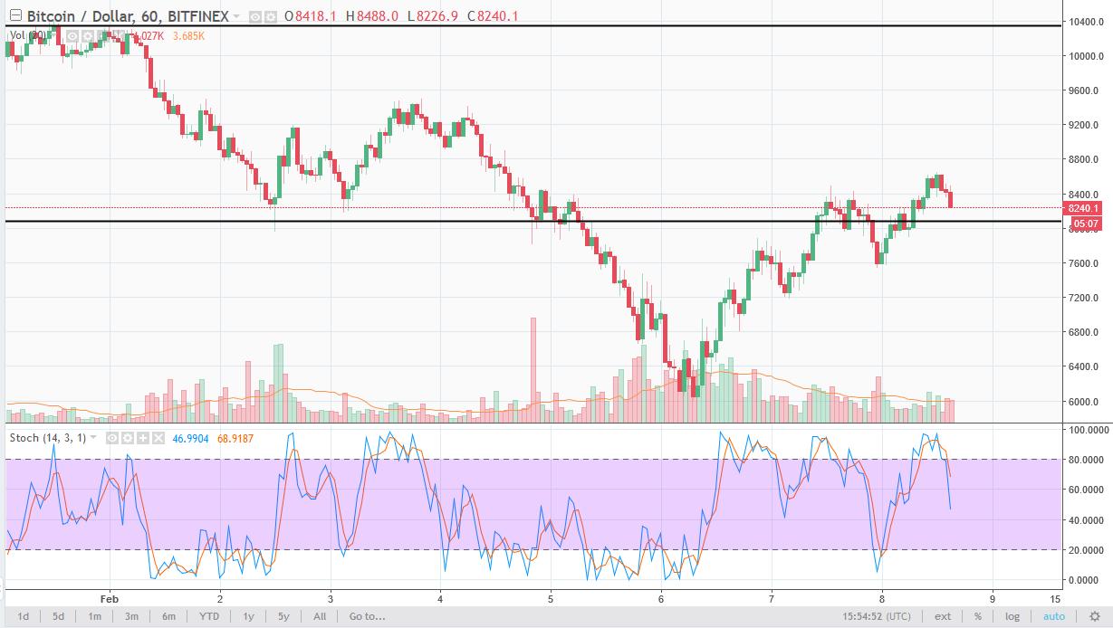 BTC/USD daily chart, February 09, 2018