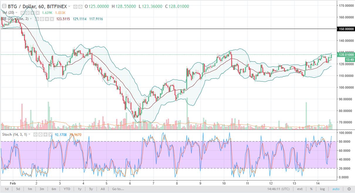 BTG/USD daily chart, February 15, 2018