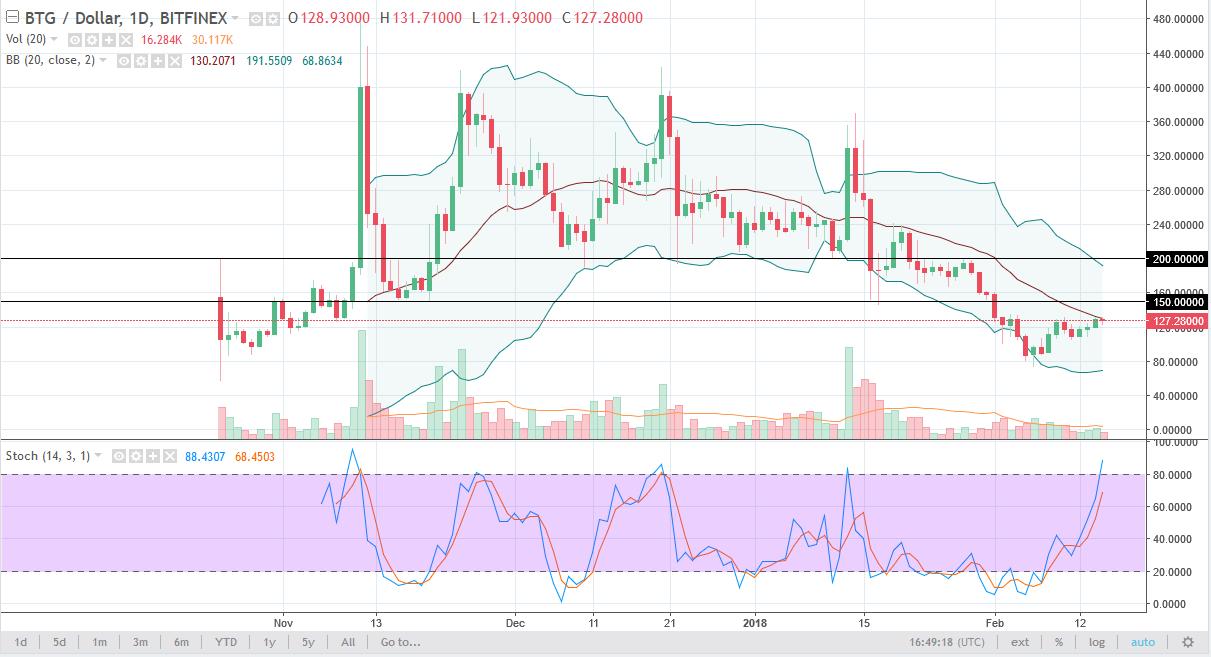 BTG/USD daily chart, February 16, 2018