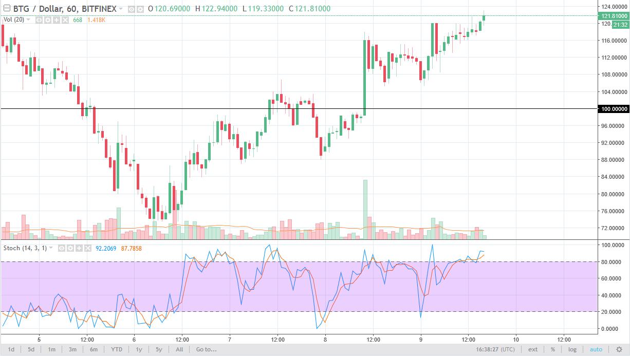 BTG/USD daily chart, February 12, 2018