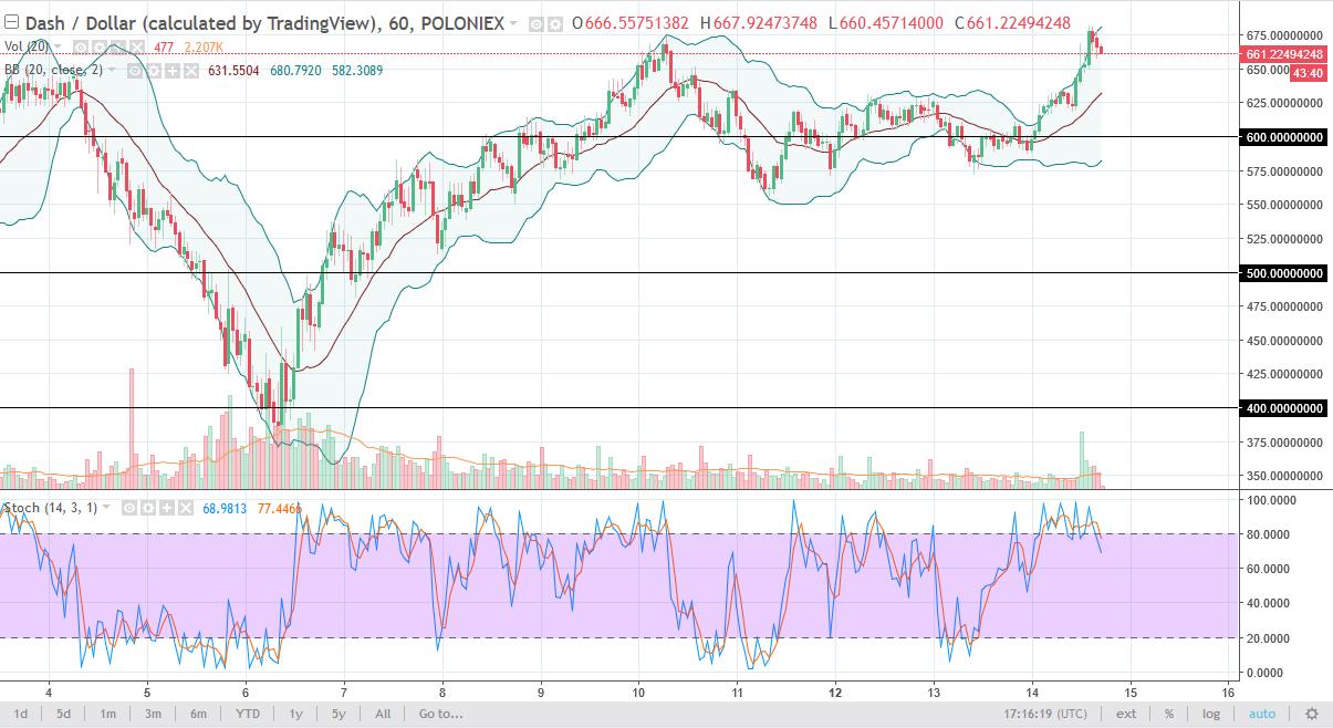 DASH/USD daily chart, February 15, 2018