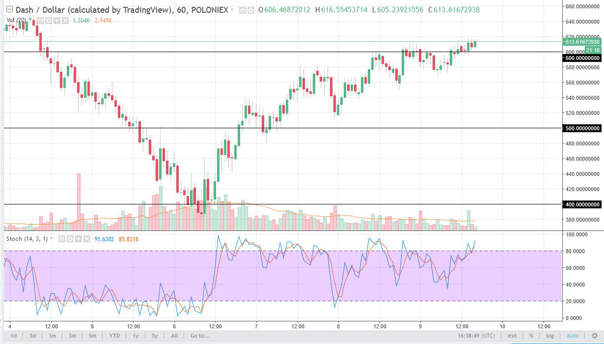 DASH/USD daily chart, February 12, 2018